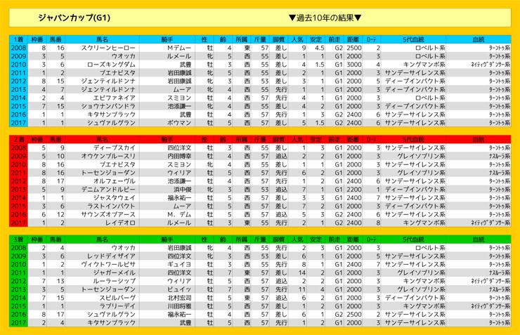 ジャパンカップレース結果表