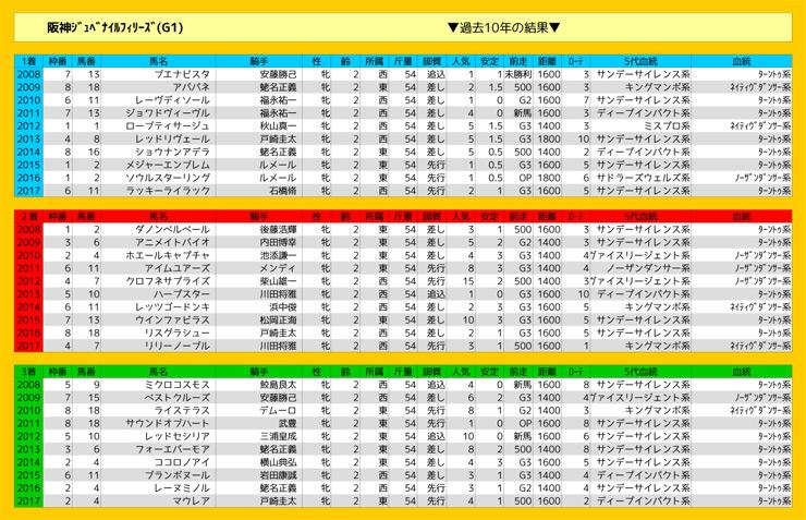 1209_結果_阪神JF